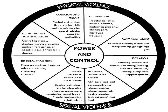 And relationship control wheel power Teen Power