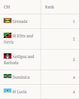 Caribbean News Global grenada_ranking Grenada retains top CBI programme rankings