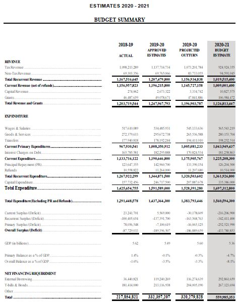 Caribbean News Global bd1 St Lucia's 2020/21 budget estimates in a masked economy
