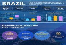 Caribbean News Global imf_brazil-218x150 Home